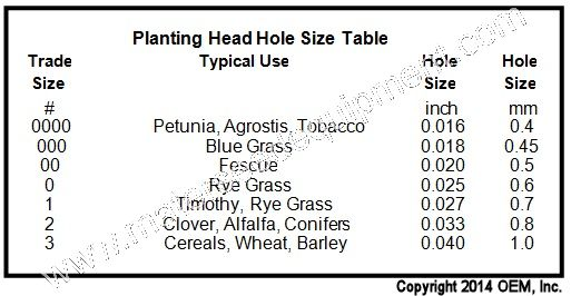 Mater vacuum seed counting head hole sizes